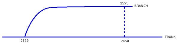 Fig. 2 - Revisões das Linhas de Desenvolvimento