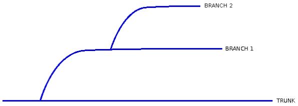 Fig. 3 - Linhas de Desenvolvimento Derivadas