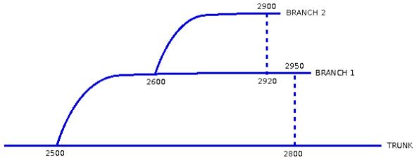 Fig. 4 - Revisões das Linhas de Desenvolvimento Derivadas