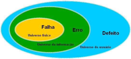 Fig. 1 – Relação entre falha, erro e defeito