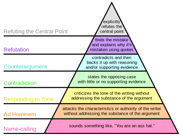 Grahams_Hierarchy_of_Disagreement.svg_