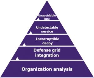 cyber_pyramid