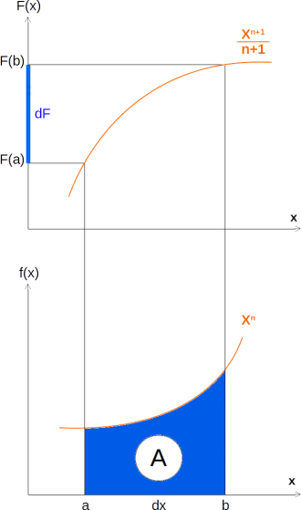 integral_regua_1