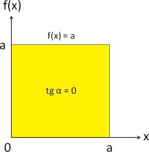 area_quadrado
